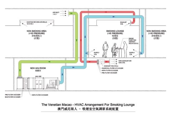 Smoking Lounge Locations Carefully Planned Macau Daily
